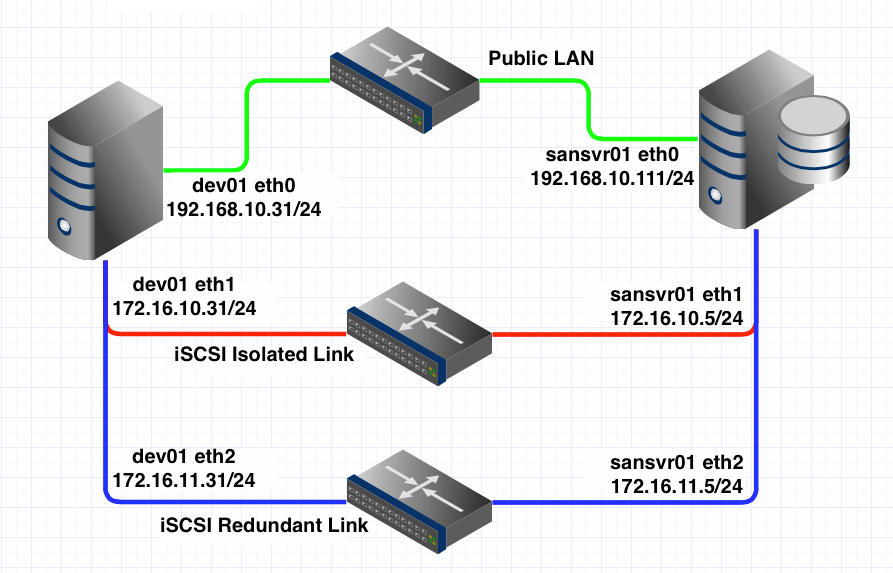 Simple Shared Storage with Redundant iSCSI