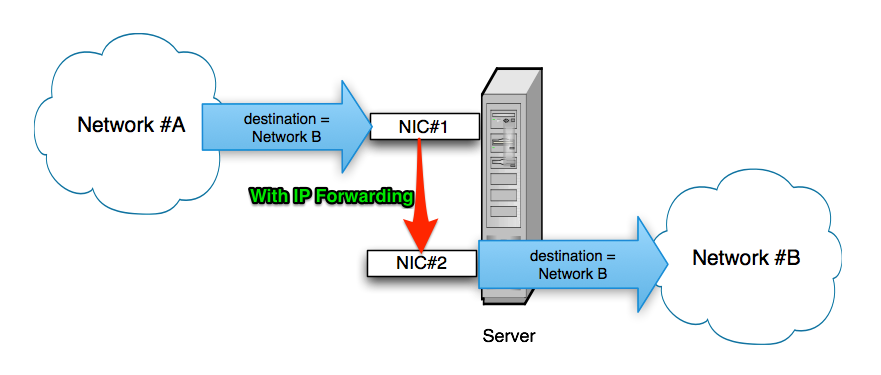 Dengan IP Forwarding